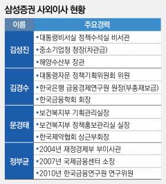 사외이사 전원 고위공직자…정부 눈치 살피기 '올인'