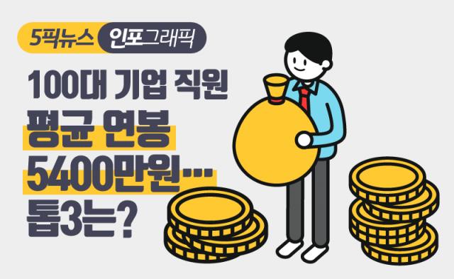 100대 기업 직원 평균 연봉 5400만원…톱3는?