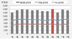 """서울시 """"지난해 2월 촛불집회 등으로 하루 104만 명 대중교통 더 이용"""""""