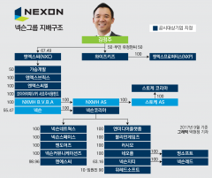 김정주의 게임왕국…非게임영역으로 영토 확장중
