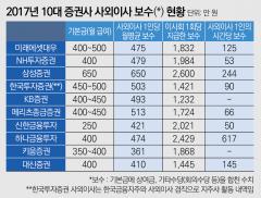 2017년 10대 증권사 사외이사 보수 톱은 삼성증권