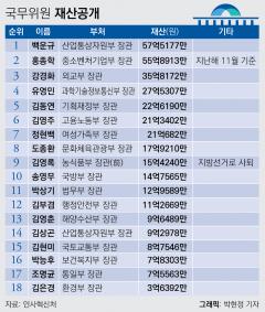 국무위원 재산 1위 백운규 장관 57억…김은경 장관 3.6억 최저