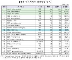 한국거래소, 지난해 IPO로 74억5000만달러 조달…글로벌 8위