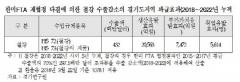 """""""한미 FTA 재협정으로 경기도 철강 수출손실액 4억3천만 달러 추정"""""""