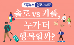 [인포그래픽 뉴스]솔로 vs 커플, 누가 더 행복할까?