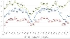 인천시, 고용률 특광역시 중 1위...실업률도 서울ㆍ부산ㆍ대구보다 낮아
