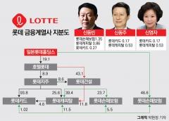 """""""금융 계열사 지분 팔아야 되는데…"""" 신동빈 없는 롯데의 고민"""