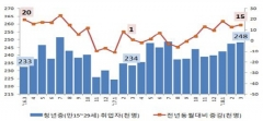 인천시 청년실업률 대폭 개선...청년고용률 2분기 연속 특·광역시 1위