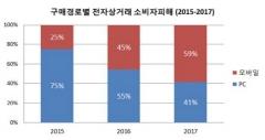서울시, '모바일 쇼핑 소비자피해' 2년 사이 230%↑