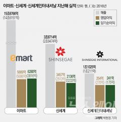 정용진-정유경, 분리경영 2년 성적표