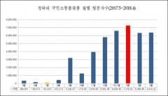 靑, '국민소통플랫폼' 기록 공개… '1억뷰'로 美백악관 방문자수 추월