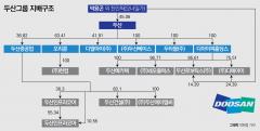 두산- 재무구조 악화 고민… '팔고 또 팔고'