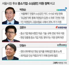 박원순·김문수·안철수의 중소기업·소상공인 정책
