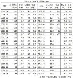 체감실업률, 13개월 연속 상승…실업률은 3∼4% 선에서 등락