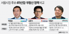 박원순·김문수·안철수의 4차산업·부동산 정책