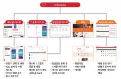 SK㈜ C&C, 아모레퍼시픽 모바일 앱 관리‧지원
