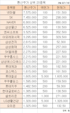 국내 증시 황제주 '넷마블' 차지…환산주가 757만5000원