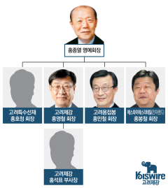 홍영철 회장, 가족회사로 지배력 유지