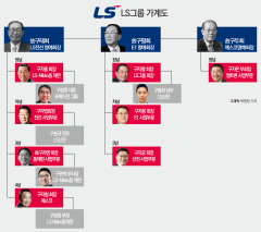 LS- 3세도 '형제경영' 전통 이어갈까?