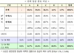 석탄공사 등 8곳 작년 경영평가 '낙제점'(종합)