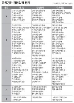박근혜 정권서 임명된 공공기관장 '성적 우수'…비결은?