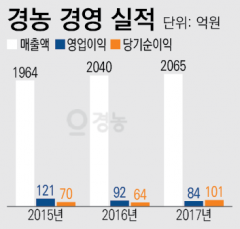 남북경협 기대감 팽배하나 여전히 어려운 업황