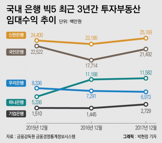 [탐사보도/금융권 地테크①]은행 빅5, 최근 3년간  임대료로1907억원 벌었다