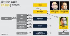 카카오게임즈- 남궁훈·조계현 필두 게임체인저 꿈꾼다