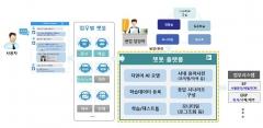 광양제철소, '인공지능 챗봇'통해 업무의 스마트화 추진