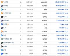 비트코인 660만원대 털썩…주요 종목 일제 하락세
