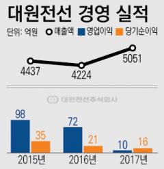 [남북경협주 파헤치기-대원전선]오너家도 못 믿은 회사 가치