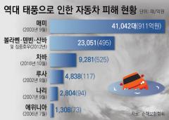 최악 장마에 태풍까지···손보업계, 車보험 손해율 '비상'