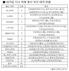 '외국대학→컨설팅사'…그룹오너 자녀 필수코스?
