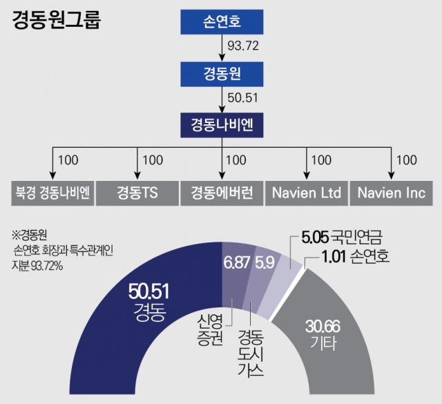 [중견그룹 보스상륙작전-경동원①]경동나비엔 내부거래 비중 증가···일감몰아주기 '의혹'