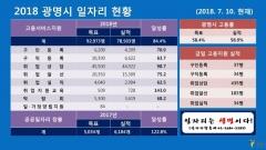 박승원 광명시장, 일자리창출이 시정의 중심