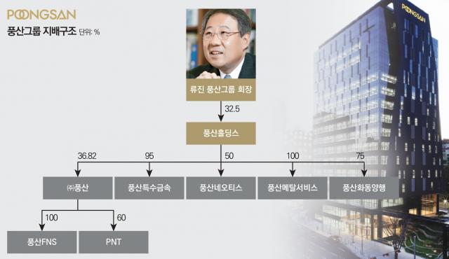 [중견그룹 보스상륙작전-풍산①]총수일가 지주사 전환후 지배력 강화
