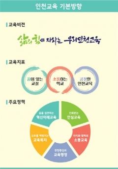 인천시교육청 새 교육비전, '삶의 힘이 자라는 우리인천교육'