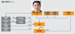 [제약기업 대해부-대웅①]형들 제친 윤재승 회장···경영능력 입증은 별개