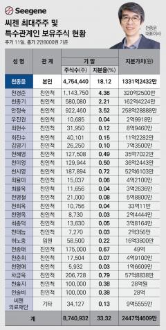 분자진단 대중화…역경 딛은 '고진감래'형 CEO