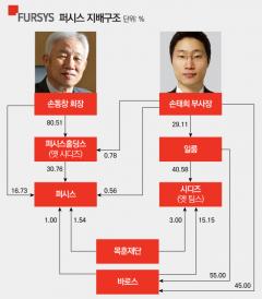창업주 손동창 회장 2선후퇴…경영승계 막바지