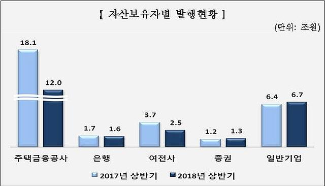상반기 ABS 24.1조 발행…전년 대비 22.5% 감소