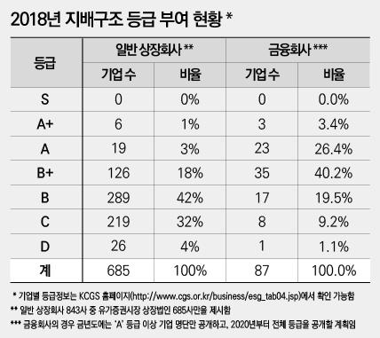 [NW리포트/상장사 지배구조 성적표]코스피 상장사 10곳 중 8곳은 낙제점