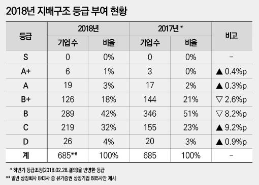 [NW리포트/상장사 지배구조 성적표]롯데·현대百 '퍼펙트', 금호·한진 물류 라이벌은 '취약'