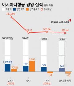 산업은행 경영 개입설 불거진 아시아나항공…재무상태 어떻길래