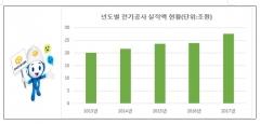 한국전기공사협회, 2017년도 전기공사 27조6천억원...역대 최고치 실적