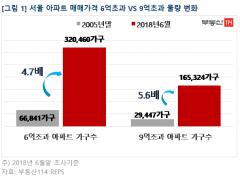 서울 6억 초과 고가아파트… 2005년 대비 5배 ↑