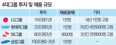 삼성 회동 전 김동연 부총리, 4대그룹에 5년 간 222조·10만명 약속