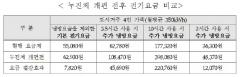 서울 오늘 39도, 폭염에 누진세 걱정···'에어컨 매일 10시간 틀면 17만원 더 내'