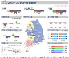7월 전국 집값 양극화 확대… 서울 ↑·지방 ↓