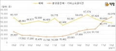 아파트 분양권전매·기타소유권이전… 역대 최고치